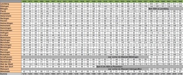 Zahlen der Bienenvölker Oberamt / Landkreis Leonberg 1850-1971