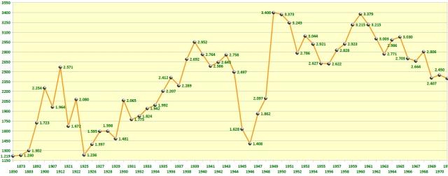 Grafik der Bienenvölker Oberamt / Landkreis Leonberg 1850-1971