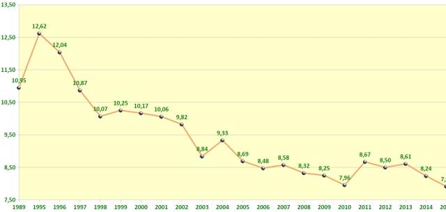 Durchschnittliche Völkeranzahl pro Imker 1989-2015