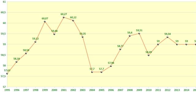 Durchschnittsalter der Mitglieder 1995-2015