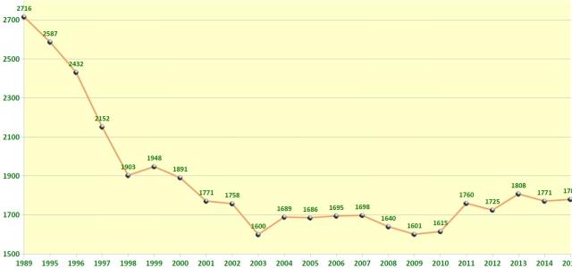 Völkerentwicklung des Vereins 1989-2015